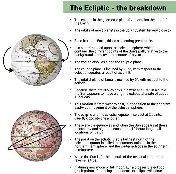 The ecliptic breakdown