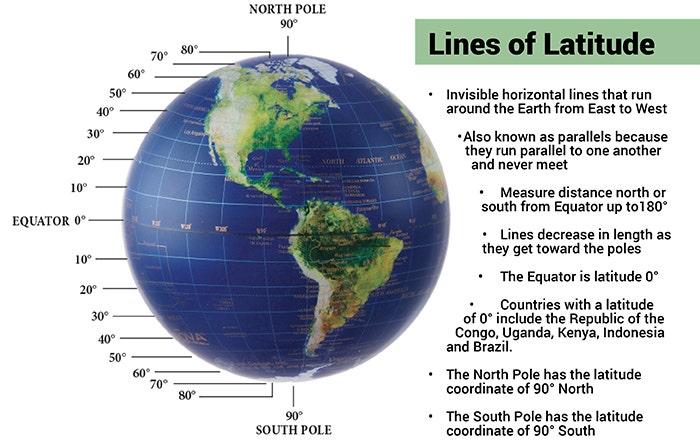 Lines of latitude