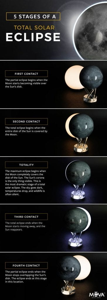 The 5 stages of a total solar eclipse